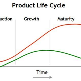Product, Process, and Service: A New Industry Lifecycle Model